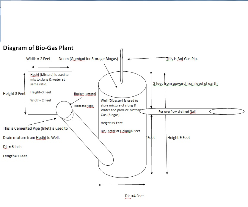 Biogas Plant Diagram 2nd Diagram of Bio Gas Plant